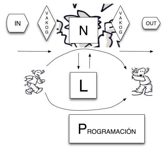 N L P esquema inicio practitioner jpge